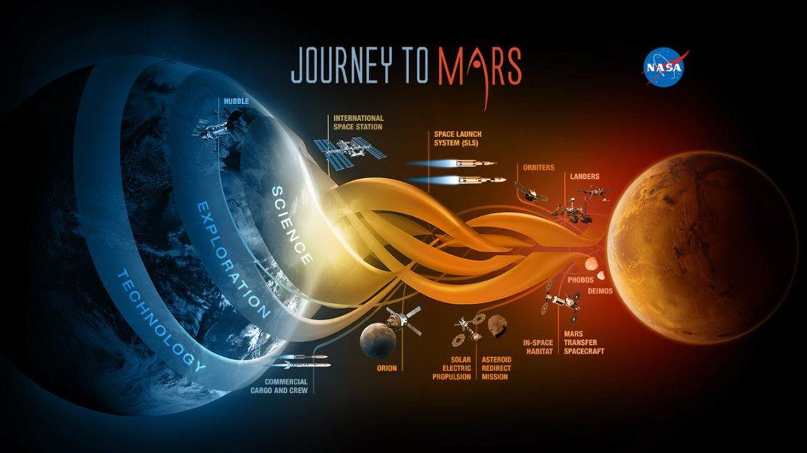 21 feb 2020 – Alla conquista del pianeta rosso